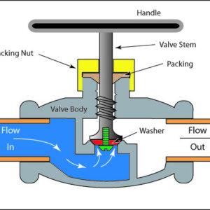 glob-valve